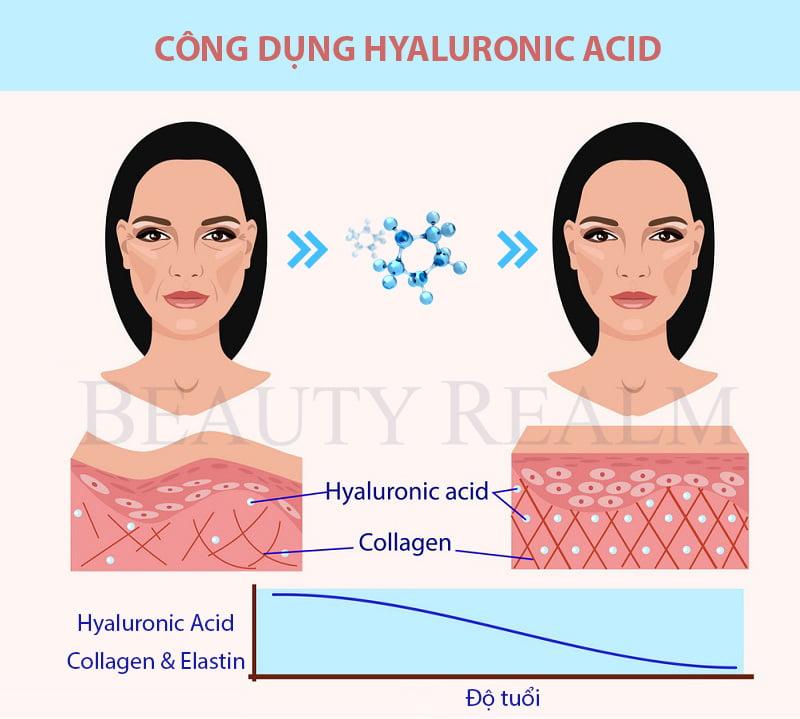 Công dụng HA Hyaluronic Acid