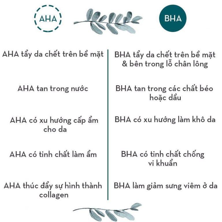 Phân biệt AHA và BHA