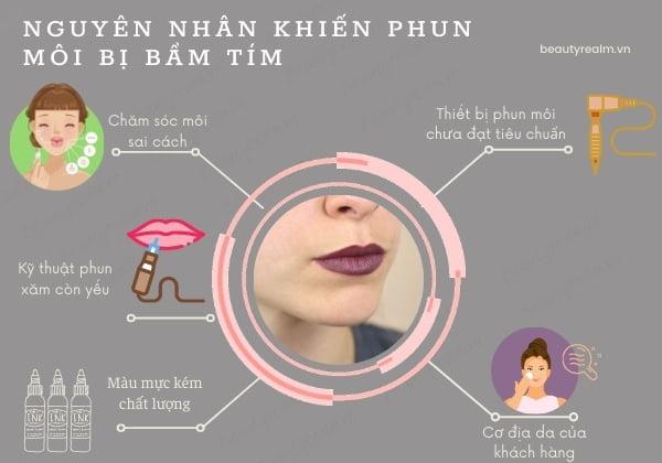 Nguyên nhân khiến phun môi bị bầm tím