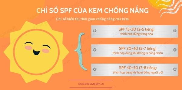 Chỉ số SPF của kem chống nắng